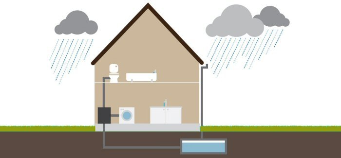 RainCatcher - Home Rainwater Harvesting System