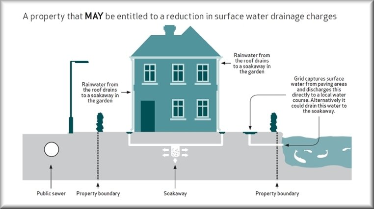 Better manage the 39 surface water drainage 39 of your for Surface drainage system