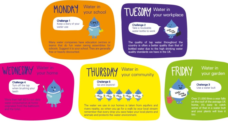 RainCatcher Blog - Water Saving Week