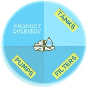 RainCatcher Product Overview Button