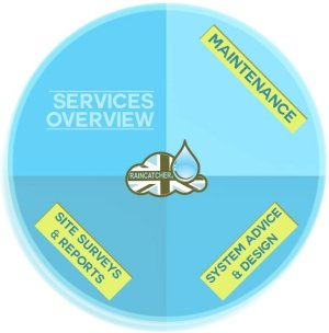 RainCatcher Services Overview Button