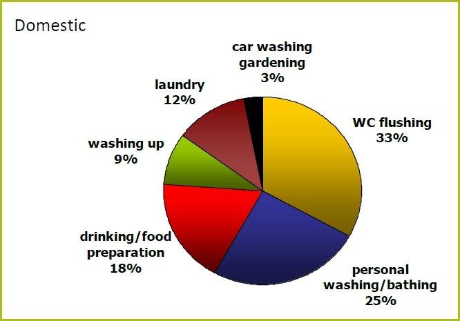 RainCatcher - Example Domestic Rainwater Harvesting Usage